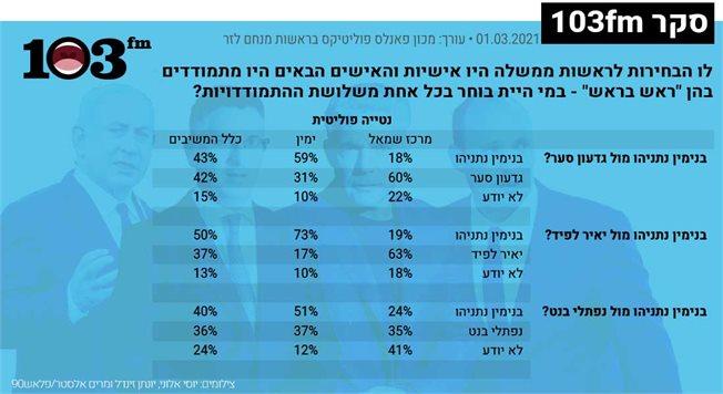 גרף של תוצאות הסקר