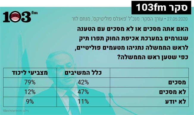 תוצאות הסקר המובאות גם בגוף הטקסט