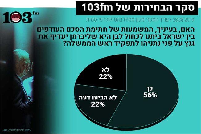 תוצאות הסקר המובאות גם בגוף הטקסט - צילום תומר נויברג פלאש90