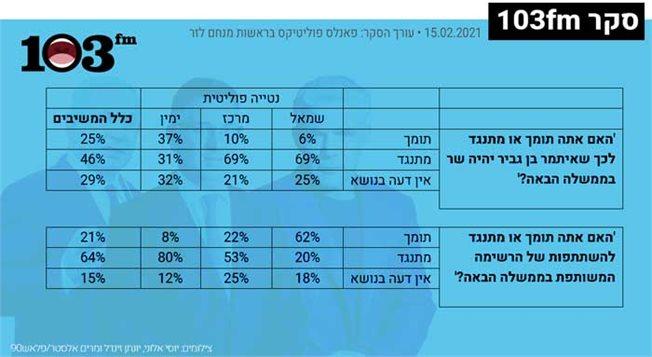 גרף של תוצאות הסקר המובאות בטקסט