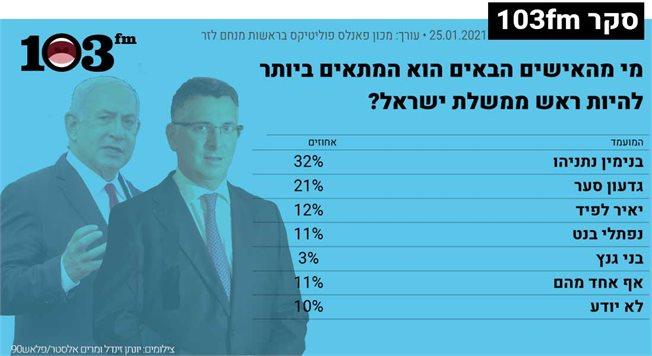 גרף של תוצאות הסקר המובאות גם בטקסט