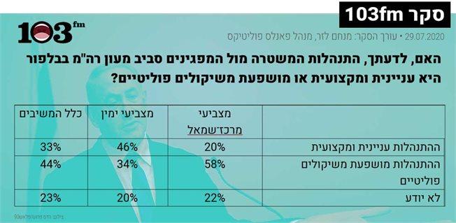 גרף של תוצאות הסקר המובאות גם בגוף הטקסט