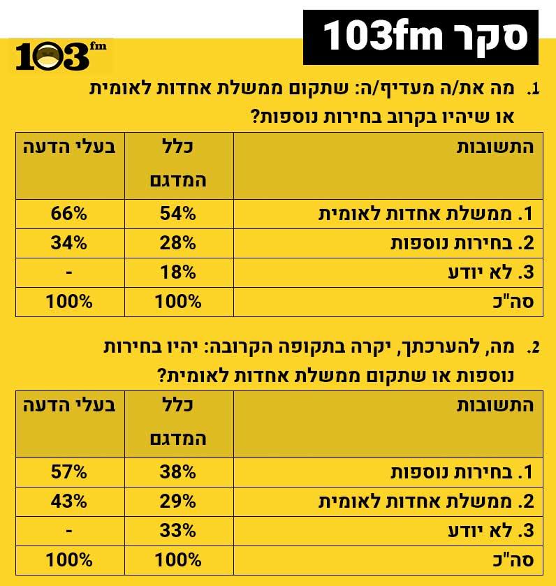 תוצאות הסקר, המובאות גם בגוף הטקסט