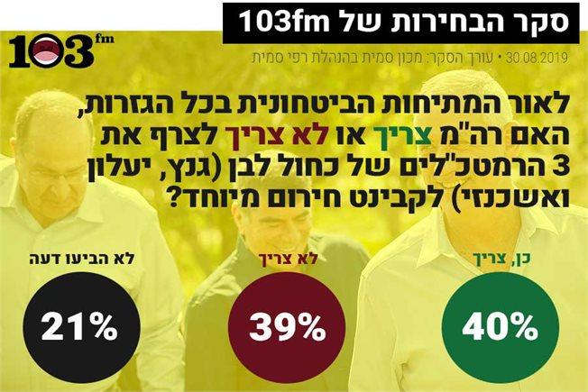 גרף של נתוני הסקר המובאים גם בגוף הטקסט. צילום: פלאש90